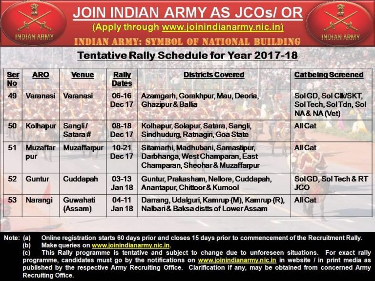 Guntur-Army-Recruitment-2017